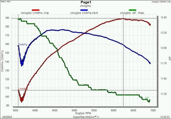 3.0l Dyno plot sheets -  Post yours here!-brandies-red-contour.jpg
