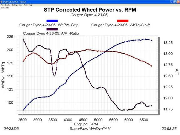 3.0l Dyno plot sheets -  Post yours here!-cougar-dyno.jpg