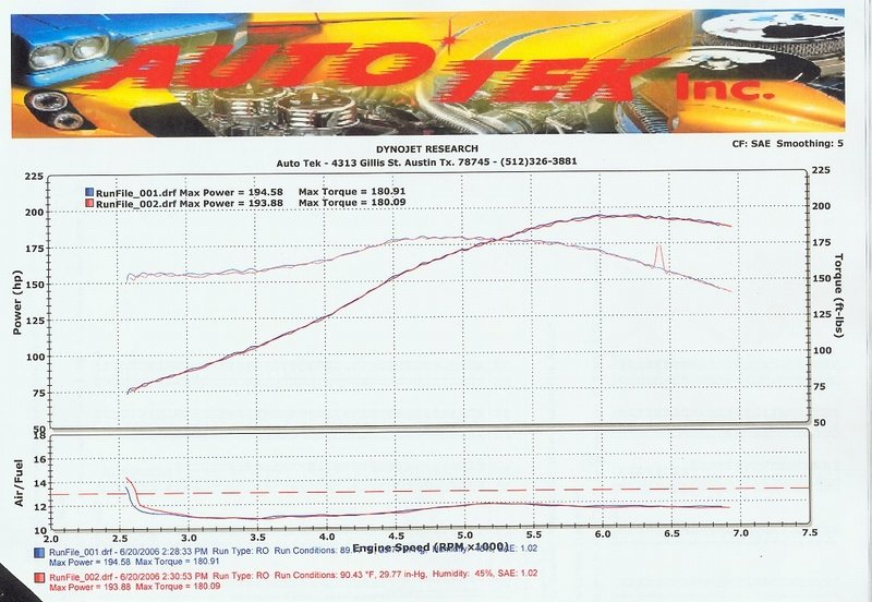 3.0l Dyno plot sheets -  Post yours here!-dynorun.jpg